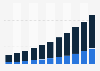 Video surveillance market size in China 2009-2019, by segment