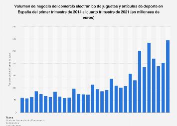 Juguetes y artículos de deporte: facturación comercio electrónico España 2013-2017