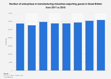 Manufacturing industries enterprises exporting goods in Great Britain 2011-2016