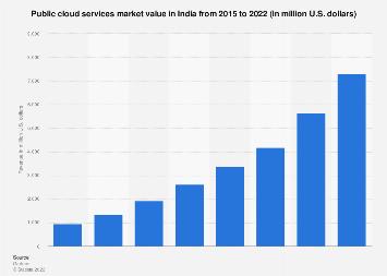 Public cloud services revenue in India 2015-2020