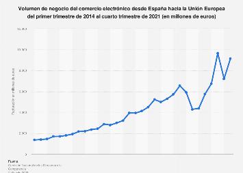Ecommerce: facturación trimestral desde España hacia la UE 2014-2017