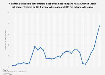 Ecommerce: facturación trimestral desde España hacia América Latina 2014-2017
