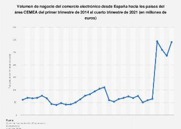Ecommerce: facturación desde España con los países C.E.M.E.A. 2014-2016