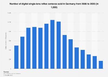 Sales volume of digital single-lens reflex cameras in Germany 2006-2017