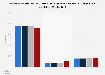 Anteil von minderjährigen Kindern nach Lebensform der Eltern in Deutschland 2015