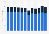 Voll- und Teilzeitbeschäftigte der Privatversicherer in der Schweiz bis 2017