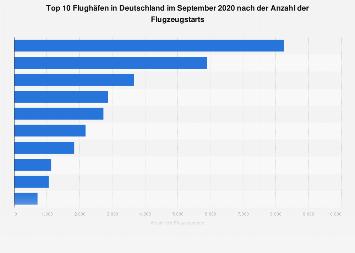 Größte Flughäfen in Deutschland nach Anzahl der Starts im September 2018