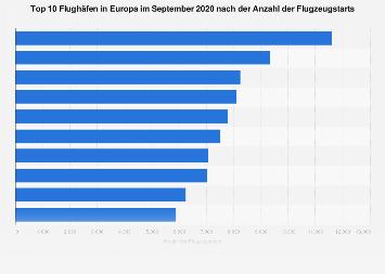 Größte Flughäfen in Europa nach Anzahl der Starts im Juni 2019