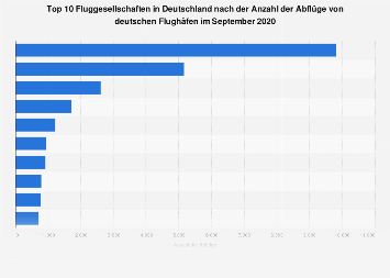 Top 10 Fluggesellschaften in Deutschland nach Anzahl der Abflüge im März 2019