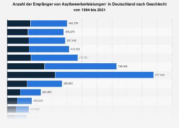 Empfänger von Asylbewerberleistungen in Deutschland nach Geschlecht bis 2018