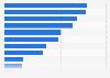 Umfrage zur Nutzung von Technologie für Tätigkeiten vor dem Restaurantbesuch 2015