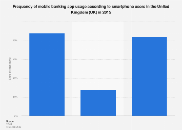 Mobile banking services usage by UK smartphone users in 2015