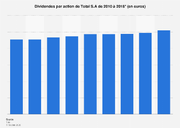 Montant des dividendes par action de Total S.A 2010-2018