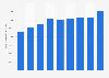 Montant des acitfs non courants de Total S.A 2010-2018