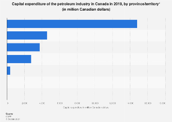 Canadian petroleum industry capital expenditure by region 2016