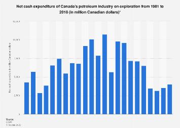 Canadian petroleum industry exploration net cash expenditure 1981-2016