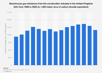 GHG emissions from the construction industry in the United Kingdom (UK) 1990-2016