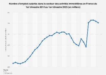 Nombre d'emplois salariés dans le secteur immobilier en France 2014-2017