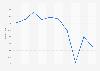 Vin : dépenses annuelles par ménage acheteur en France 2010-2017