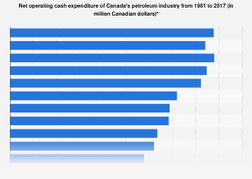 Canadian petroleum industry operating net cash expenditure 1981-2016