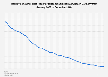 Monthly consumer price index for telecommunication services in Germany 2011-2018