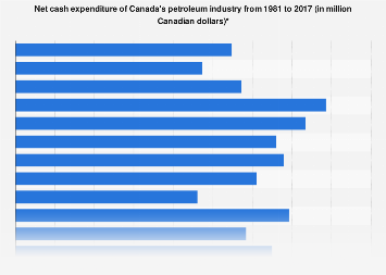 Canadian petroleum industry net cash expenditure 1981-2016
