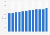 Anzahl der Pkw von gewerblichen Haltern in Deutschland bis 2019