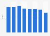 Vin AOP : dépenses annuelles par ménage acheteur en France 2010-2016