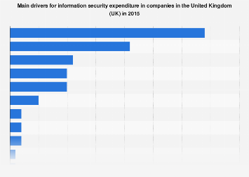 UK companies: main drivers for information security expenditure 2015