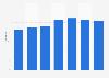 Vin IGP : dépenses annuelles par ménage acheteur en France 2010-2016