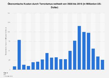 Kosten durch Terrorismus weltweit bis 2016