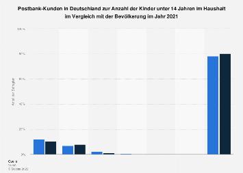 Umfrage in Deutschland zur Anzahl der Kinder der Postbank-Kunden 2018