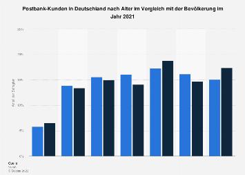 Umfrage in Deutschland zum Alter der Postbank-Kunden 2016
