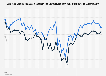 Weekly TV reach in the United Kingdom (UK) 2017
