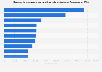 Atracciones turísticas más visitadas Barcelona 2016
