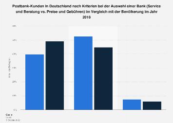Umfrage unter Postbank-Kunden zu Kriterien bei der Auswahl einer Bank 2016