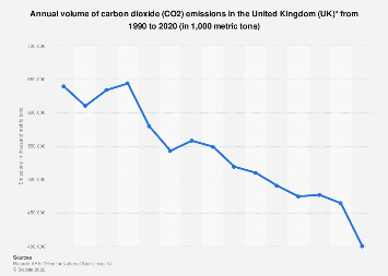 Amount of CO2 emissions in the United Kingdom (UK) 1990-2016