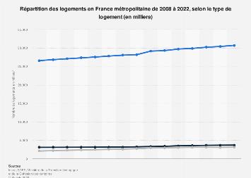 Ventilation des résidences selon la catégorie en France 2010-2016