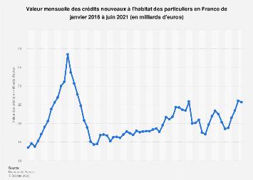 Montant mensuel des crédits nouveaux à l'habitat des particuliers en France 2016-2017