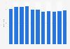 Kommunale Energiewirtschaft - Beschäftigtenzahl in Deutschland bis 2016