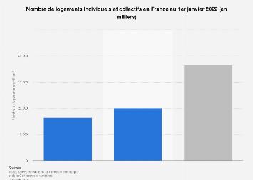 Nombre d'habitats individuels et collectifs en France 2014