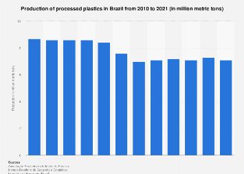 Brazil: processed plastics production 2007-2017