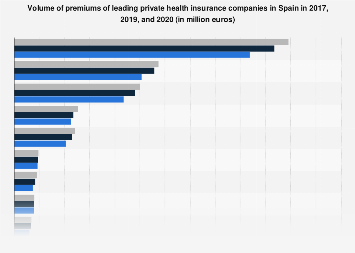 Premiums offered by largest health insurance companies in Spain in 2016
