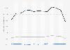 Réserves prouvées de Total S.A 2010-2018