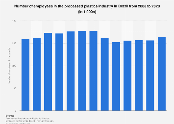 Brazil: processed plastics industry workforce 2008-2018