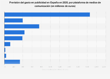Gastos previstos en publicidad por plataforma España 2018
