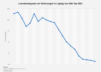 Leerstandsquote von Wohnungen in Leipzig bis 2016