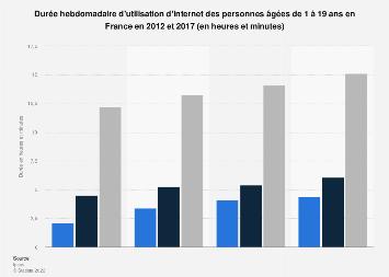 Temps passé par les jeunes personnes sur Internet par semaine en France 2012-2017
