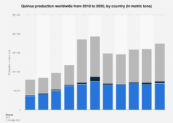 Global quinoa production 2009-2015, by country