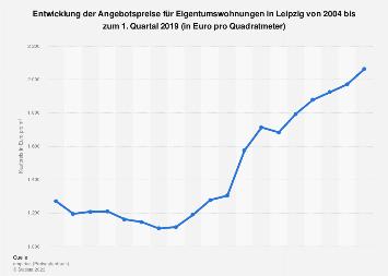 Kaufpreis für Eigentumswohnungen in Leipzig bis 2018